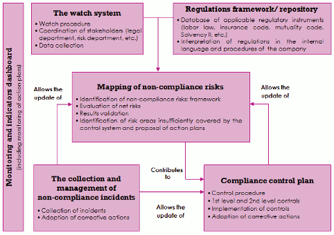 The Compliance Function In The Insurance Industry