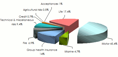 tunisian insurance market-turnover