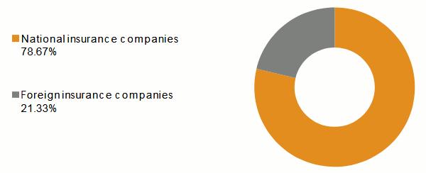 Omani Insurance Industry Turnover Per Insurance Company