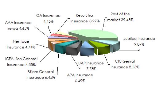 Kenya Insurance Industry In 2017 Ranking Of Companies